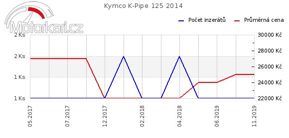 Kymco K-Pipe 125 2014