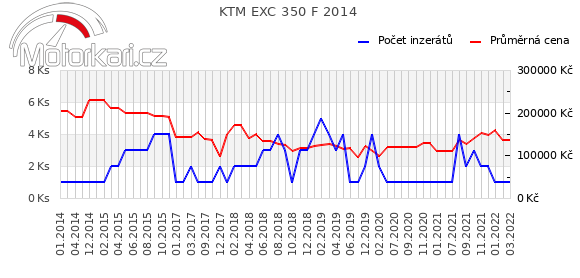 KTM EXC 350 F 2014
