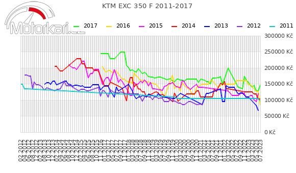 KTM EXC 350 F 2011-2017