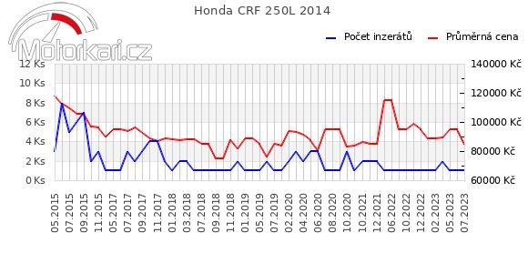 Honda CRF 250L 2014