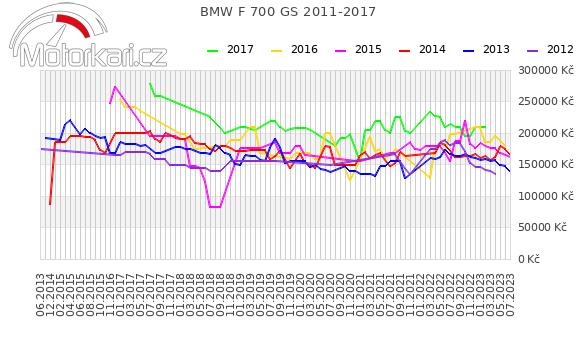 BMW F 700 GS 2011-2017