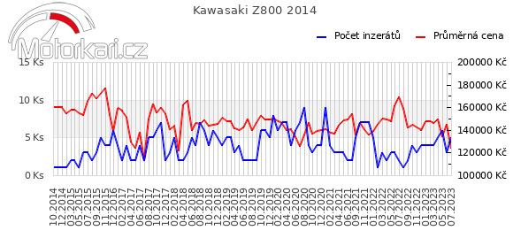 Kawasaki Z800 2014