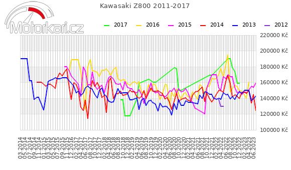 Kawasaki Z800 2011-2017