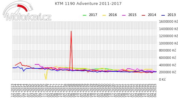 KTM 1190 Adventure 2011-2017