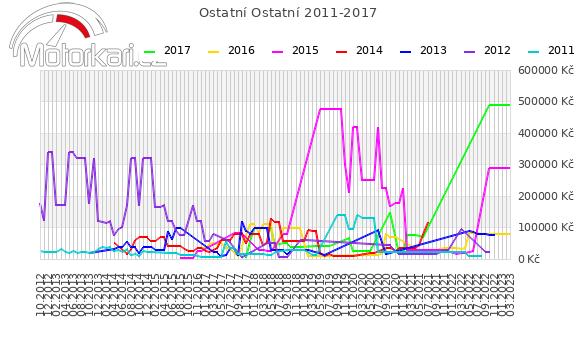 Ostatní Ostatní 2011-2017