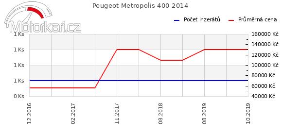 Peugeot Metropolis 400 2014