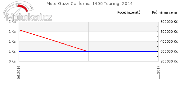 Moto Guzzi California 1400 Touring  2014