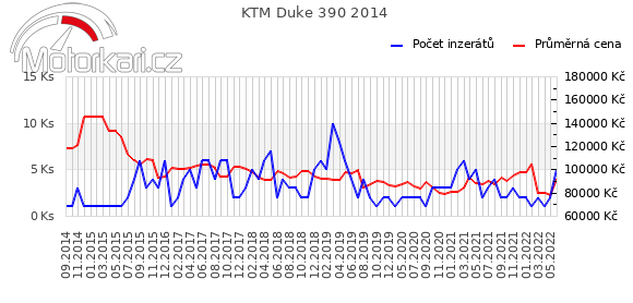 KTM Duke 390 2014