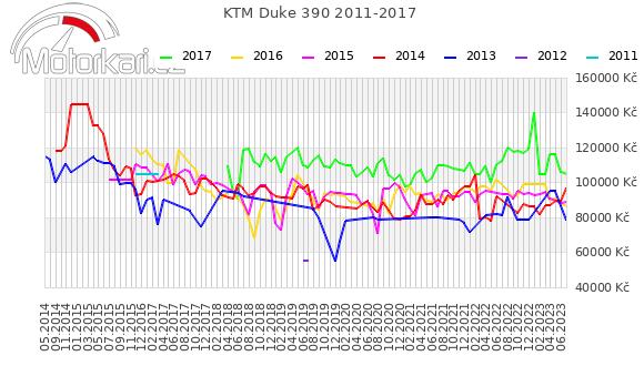 KTM Duke 390 2011-2017