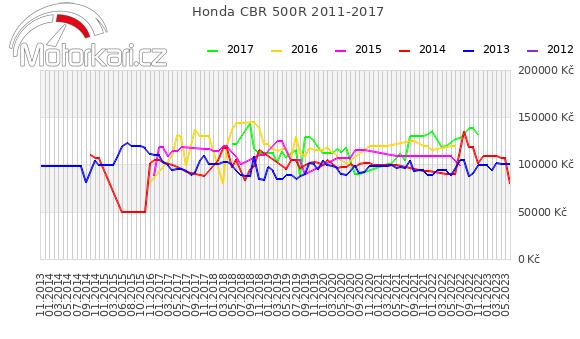 Honda CBR 500R 2011-2017
