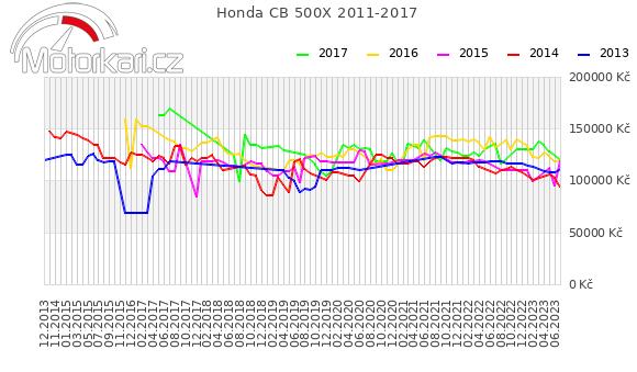 Honda CB 500X 2011-2017