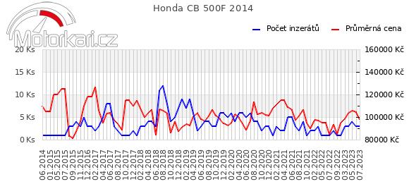 Honda CB 500F 2014