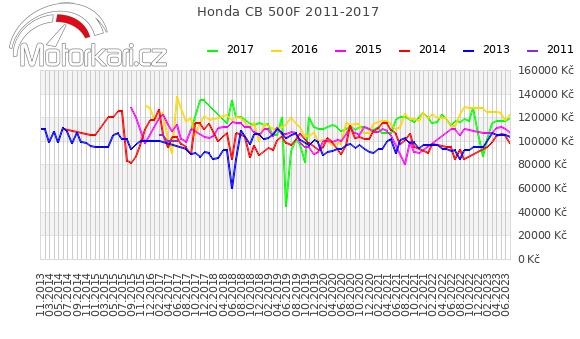 Honda CB 500F 2011-2017