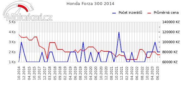Honda NSS300 Forza  2014