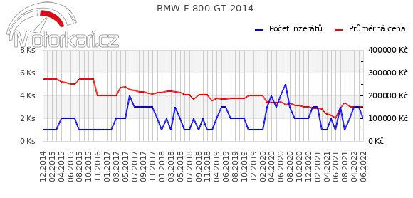 BMW F 800 GT 2014