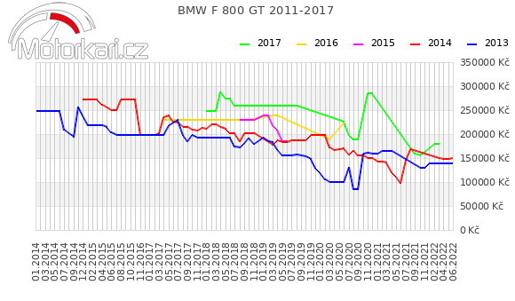 BMW F 800 GT 2011-2017