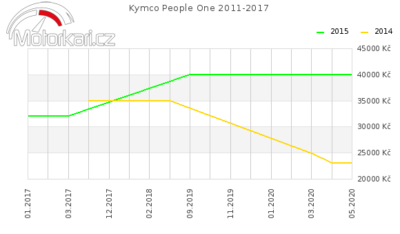 Kymco People One 2011-2017