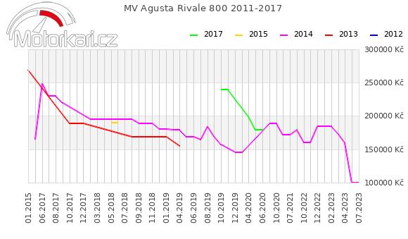 MV Agusta Rivale 800 2011-2017