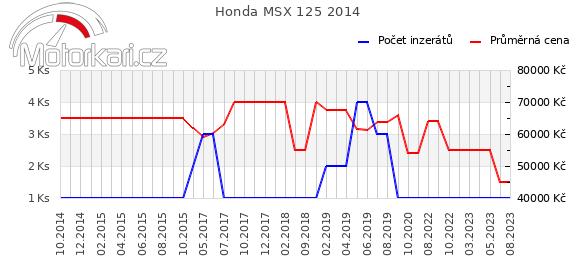 Honda MSX 125 2014