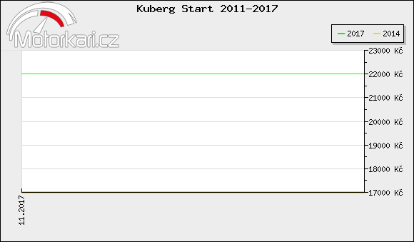 Kuberg Start 2011-2017