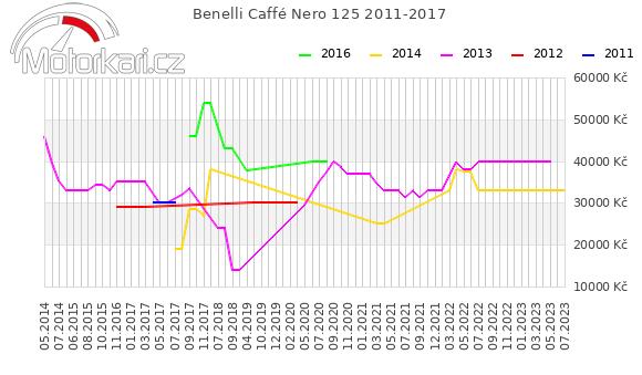 Benelli Caffé Nero 125 2011-2017
