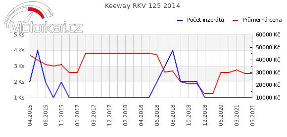 Keeway RKV 125 2014
