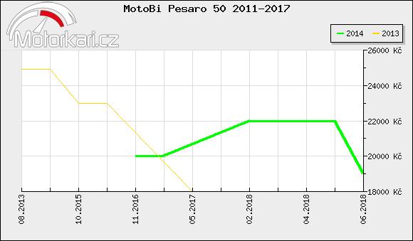 MotoBi Pesaro 50 2011-2017