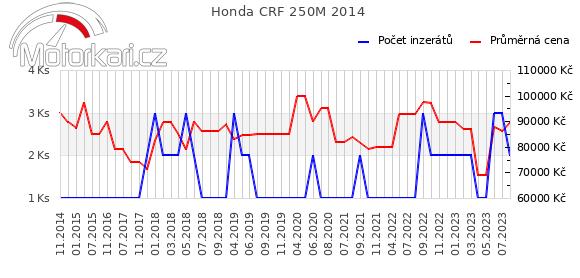 Honda CRF 250M 2014