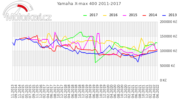 Yamaha X-max 400 2011-2017