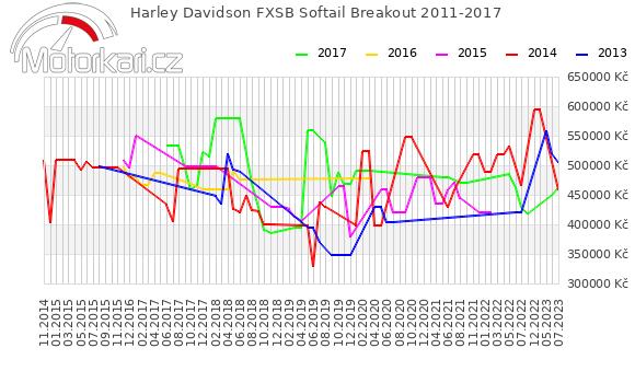 Harley Davidson FXSB Softail Breakout 2011-2017