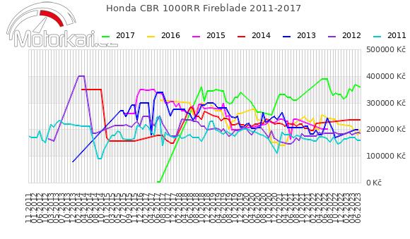 Honda CBR 1000RR Fireblade 2011-2017