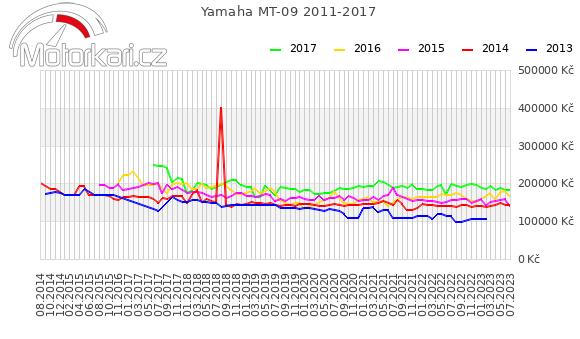 Yamaha MT-09 2011-2017