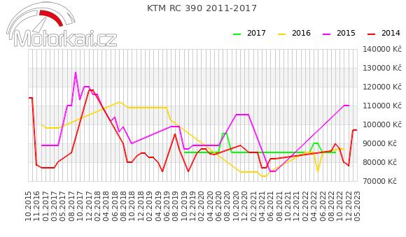 KTM RC 390 2011-2017