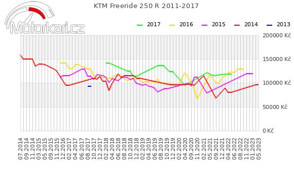 KTM Freeride 250 R 2011-2017