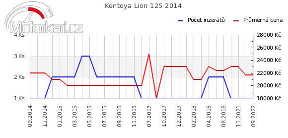 Kentoya Lion 125 2014