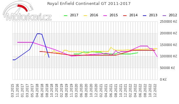 Royal Enfield Continental GT 2011-2017