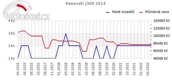 Kawasaki J300 2014
