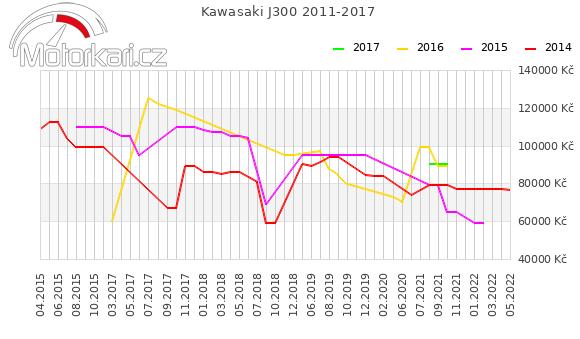 Kawasaki J300 2011-2017