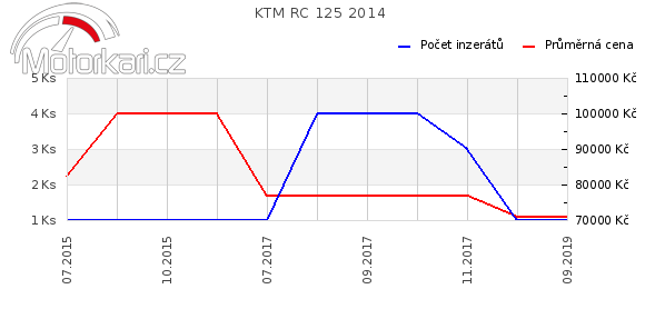 KTM RC 125 2014