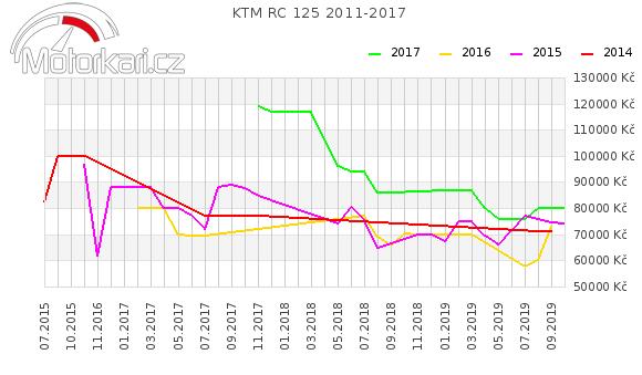 KTM RC 125 2011-2017