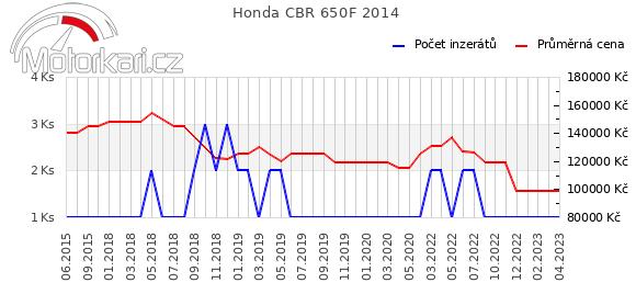 Honda CBR 650F 2014