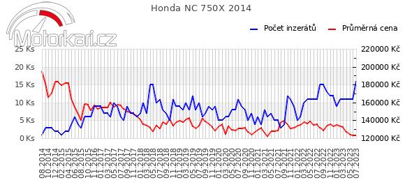 Honda NC 750X 2014