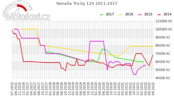 Yamaha Tricity 2011-2017