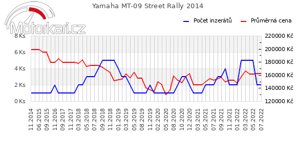Yamaha MT-09 Street Rally 2014
