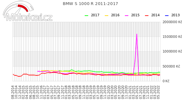 BMW S 1000 R 2011-2017