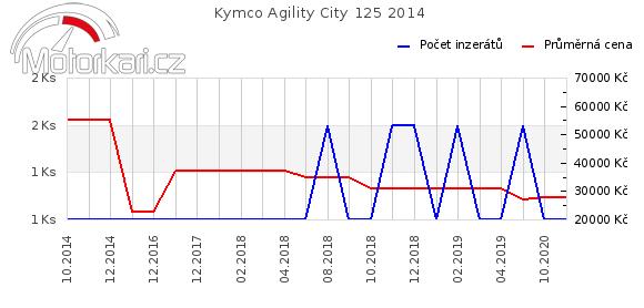 Kymco Agility City 125 2014