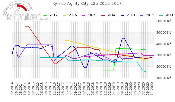Kymco Agility City 125 2011-2017