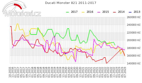 Ducati Monster 821 2011-2017