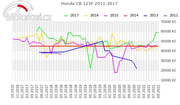 Honda CB 125F 2011-2017