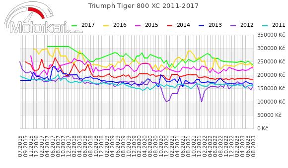 Triumph Tiger 800 XC 2011-2017